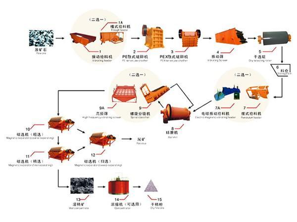 开采的矿石由颚式破碎机进行初步破碎,圆锥破碎机中细碎至合理细度后,由给矿机均匀送入球磨机对矿石进行研磨,经研磨的砂石细料进入下一道工序:分级。螺旋分级机借助固体颗粒的比重不同在矿浆中沉降的速度不同,对矿石进行洗净和分级。经过洗净和分级的矿石进入磁选机,由于各种矿物的比磁化系数不同,经由磁力和机械力将混合料中磁性矿物和非磁性矿物分离开来,形成铁精矿。因其含有大量水分,须经浓缩机浓缩,过滤机脱水,再经烘干机烘干,即可得到干燥的铁精矿。 磁选选矿生产线的流程大致为:(料仓)----给料机----颚式破碎机---