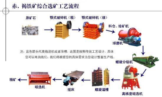 赤铁矿选矿工艺流程图