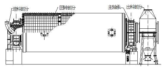 球磨机结构示意简图